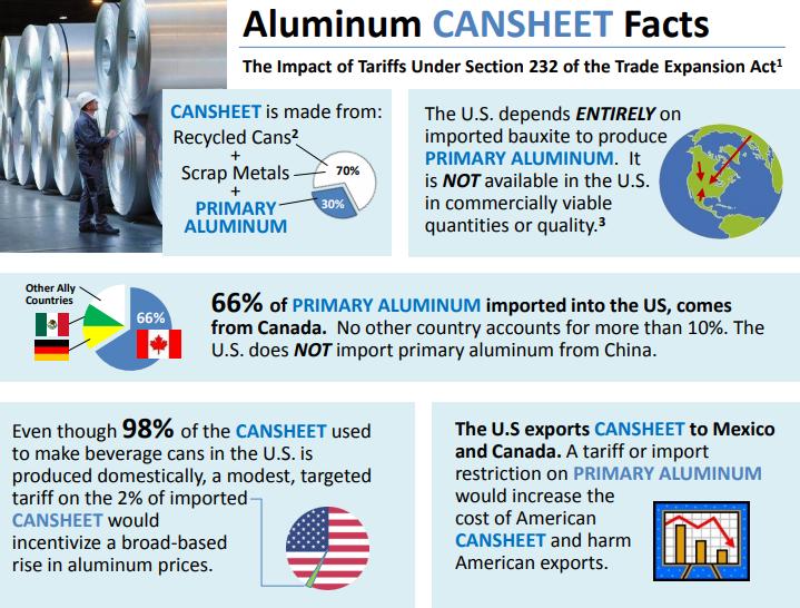 BA Aluminum Cansheet facts tariffs