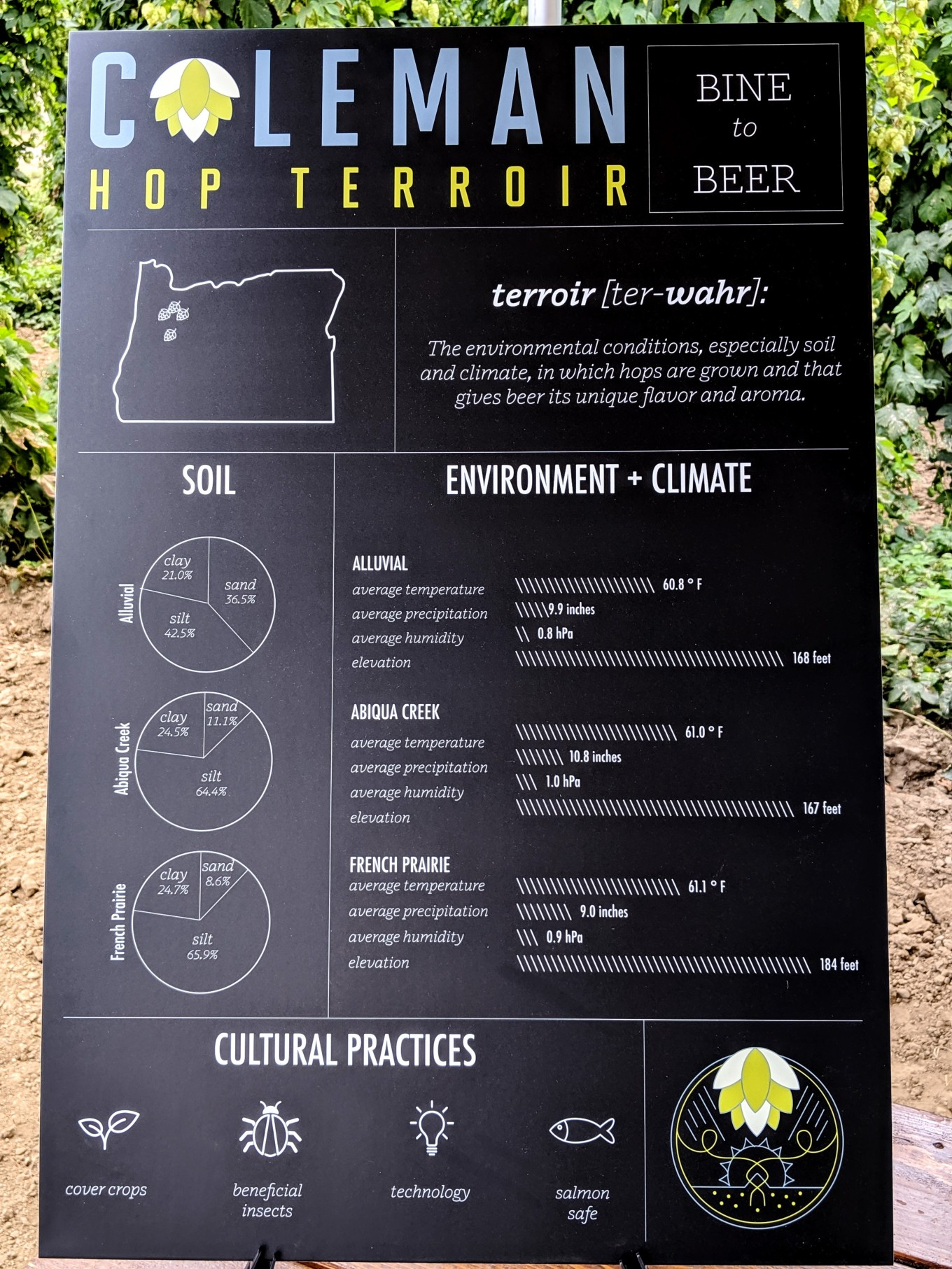 Soil Composition Climate Culture Coleman Hop Terroir